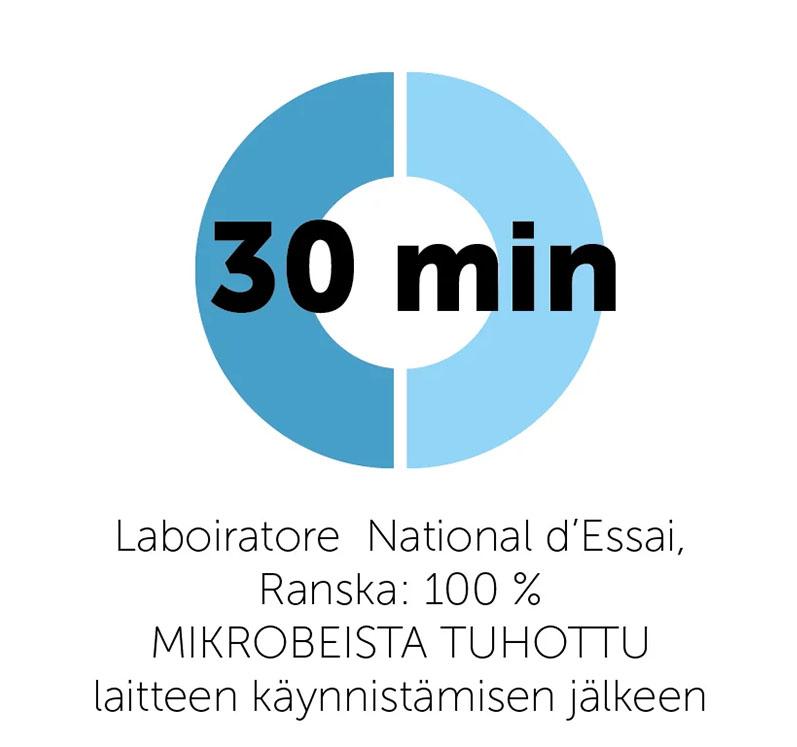 Laboiratora National d'Essai, Ranska: 100% mikrobeista tuhottu laitteen käynnistämisen jälkeen