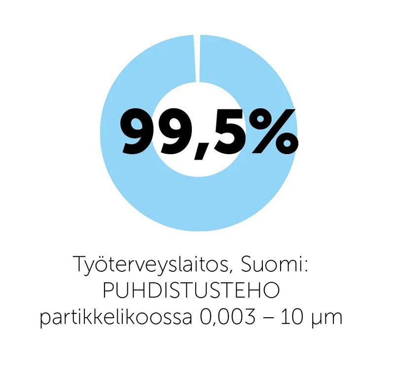 Työterveyslaitos, Suomi: Puhdistusteho partikkelikoossa 0,003 - 10 µm 99,5 %